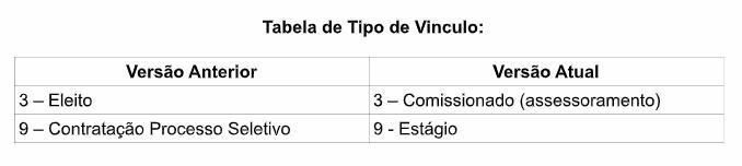 tabela de tipo de vinculo
