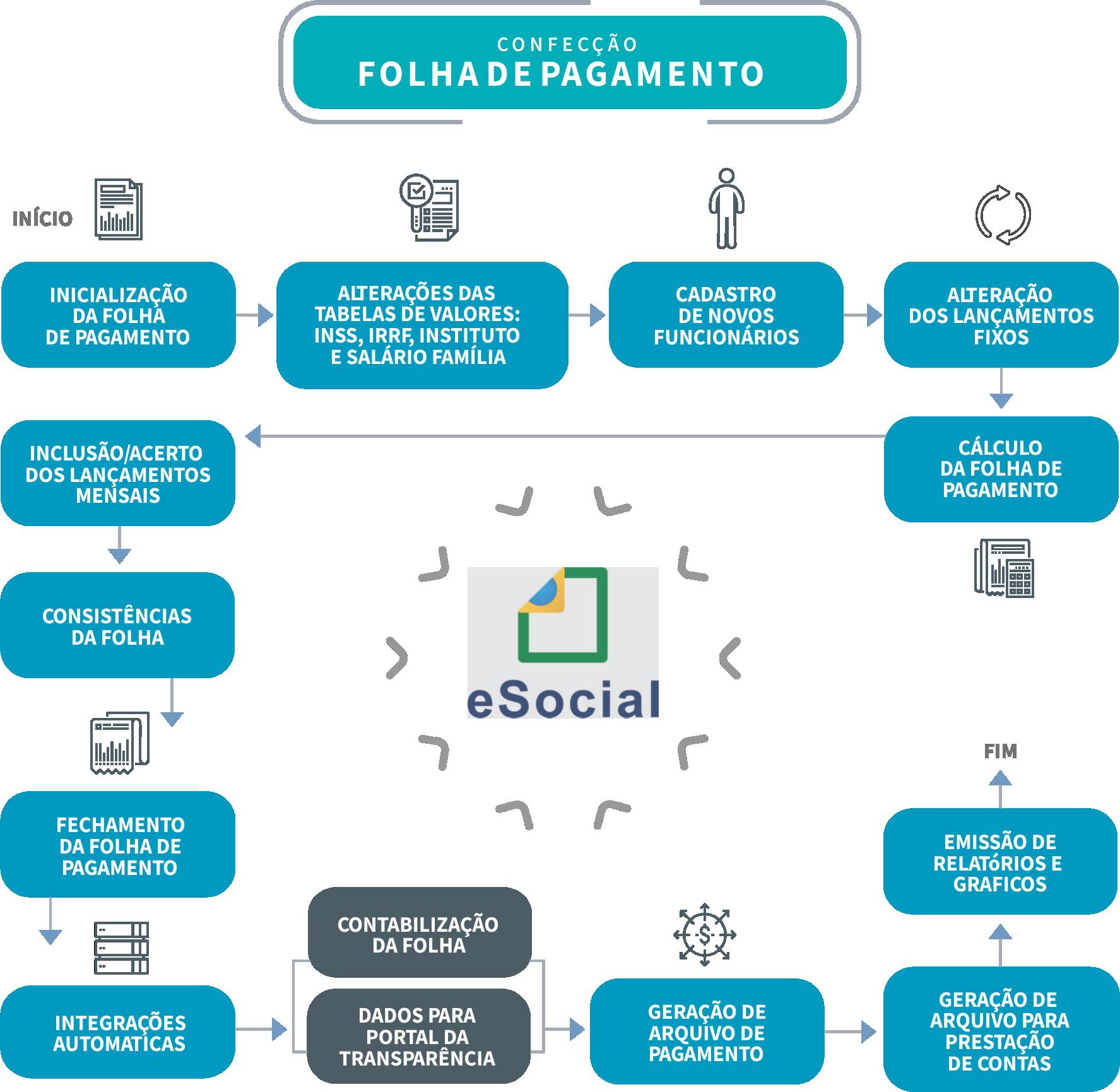 FOLHA DE PAGAMENTO 2